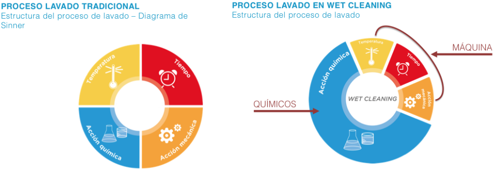 Comparativa Lavado Tradicional vs Wet Cleaning