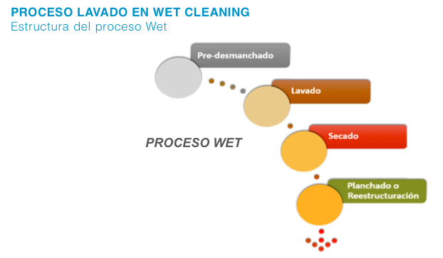 Procesos de lavado Wet Cleaning