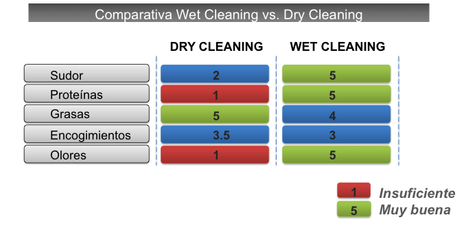 Comparativa Wet Cleaning vs Limpieza en Seco (Dry Cleaning)